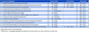 Table of ZAR rates for individuals - 10 cents per word for formatting, 17 cents per word for editing