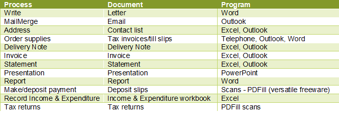 Business processes, documents and programs